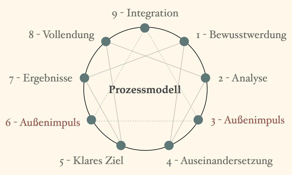 Prozessmodell