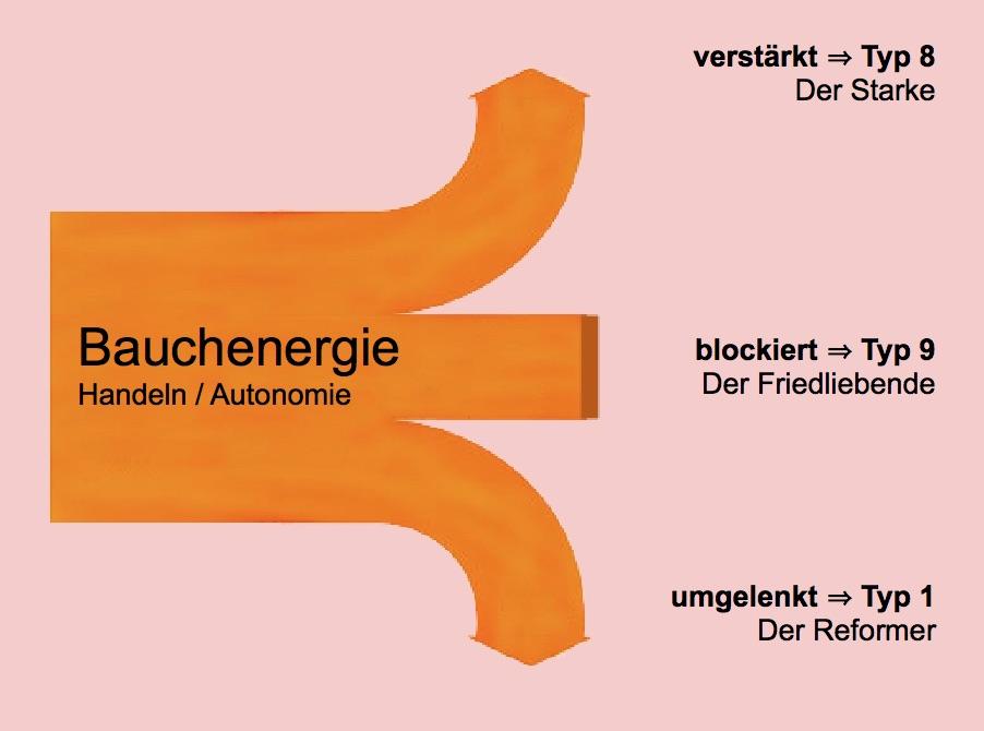 Bauchenergie