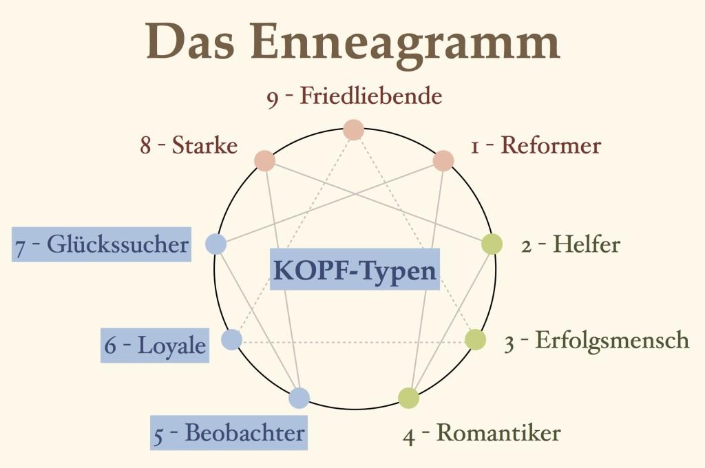 Die KOPF-Typen: Beobachter (Typ 5), Loyale (Typ 6) und Glückssucher (Typ 7)